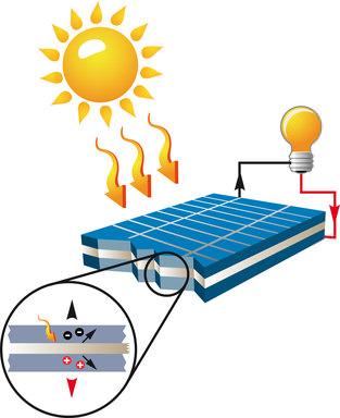 אנרגיה סולארית זמינה שמקורה מן השמש הזורחת על פני כל כדור הארץ. מתקני אנרגיה סולארית ממירים את האור והחום הקורנים מן השמש לאנרגיה תרמית או לחשמל.